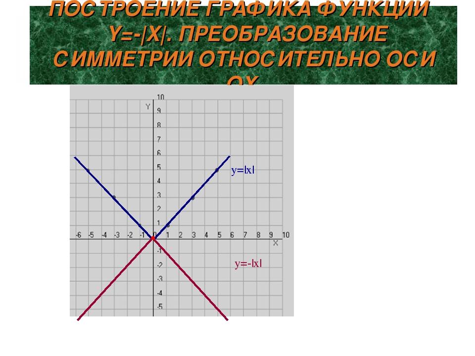 ПОСТРОЕНИЕ ГРАФИКА ФУНКЦИИ Y=-|X|. ПРЕОБРАЗОВАНИЕ СИММЕТРИИ ОТНОСИТЕЛЬНО ОСИ...