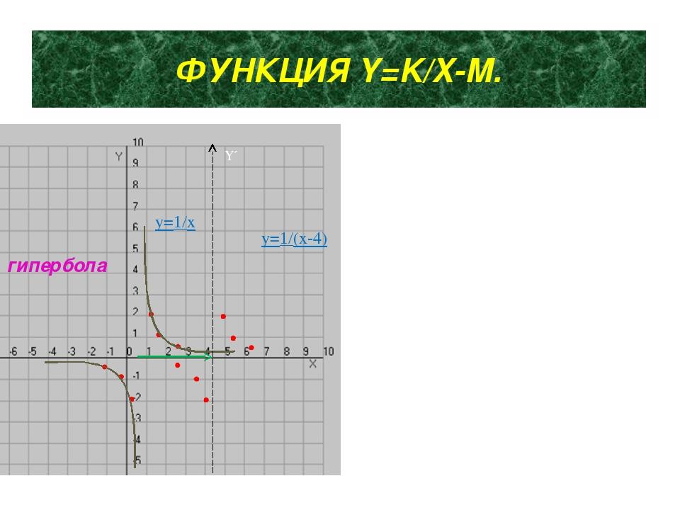 ФУНКЦИЯ Y=K/X-М. y=1/x гипербола Y´ y=1/(x-4)