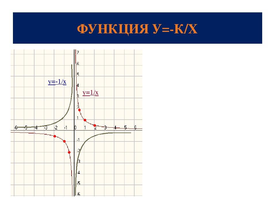 ФУНКЦИЯ У=-К/Х y=1/x y=-1/x