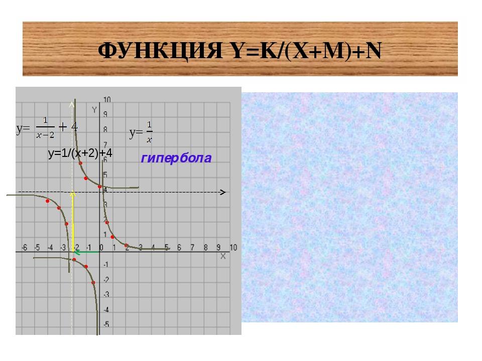 ФУНКЦИЯ Y=K/(X+М)+N гипербола y= y= у=1/(х+2)+4