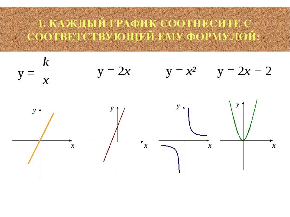 1. КАЖДЫЙ ГРАФИК СООТНЕСИТЕ С СООТВЕТСТВУЮЩЕЙ ЕМУ ФОРМУЛОЙ: y = k x y = x² y...