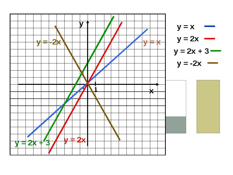 х у = х у = 2х у = 2х + 3 у = -2х у 1 у = х у = 2х у = 2х + 3 у = -2х...