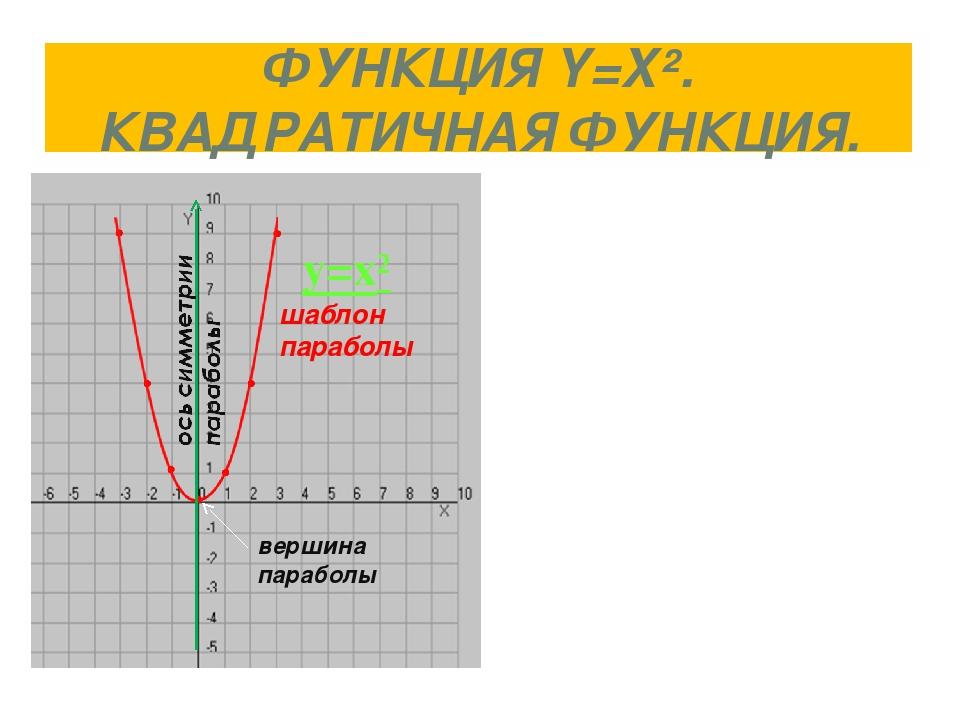 ФУНКЦИЯ Y=X². КВАДРАТИЧНАЯ ФУНКЦИЯ. y=x² шаблон параболы вершина параболы