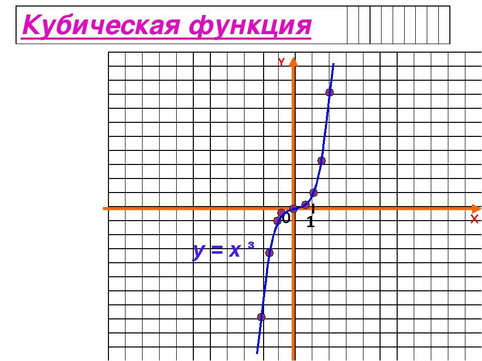 X Y 0 1 y = x ³  ...