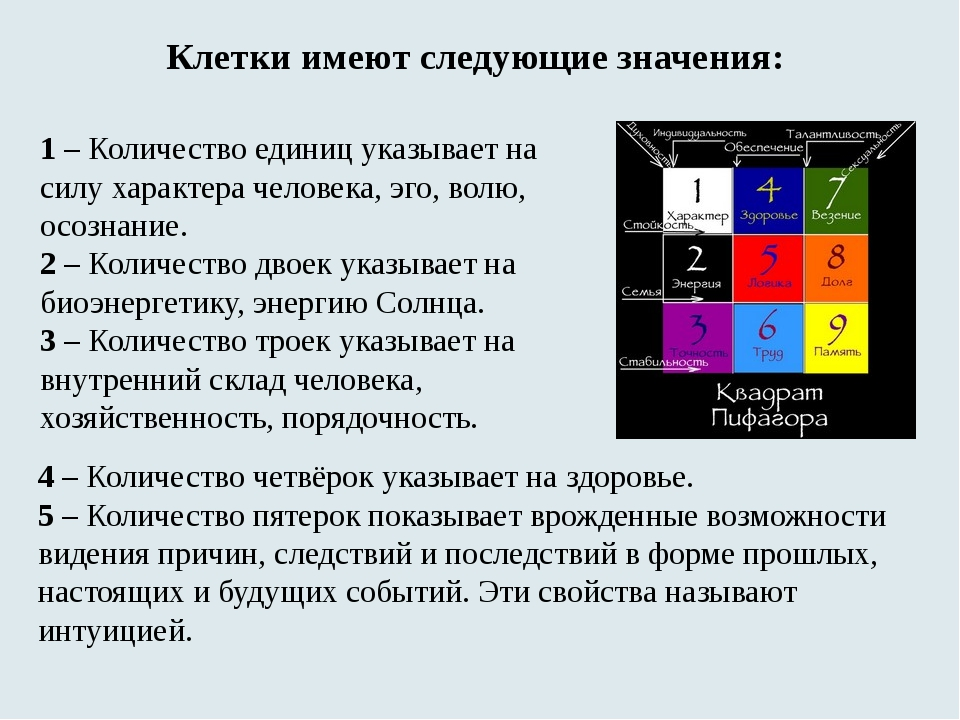 Клетки имеют следующие значения: 1– Количество единиц указывает на силу хар...