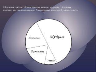 28 человек считают образы русских женщин мудрыми, 16 человек считают, что они