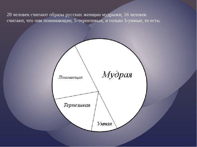 28 человек считают образы русских женщин мудрыми, 16 человек считают, что они...