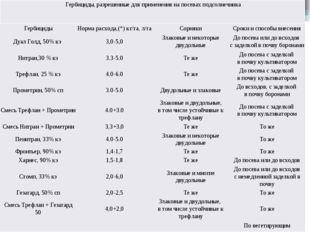 Гербициды,разрешенныедля применения на посевахподсолнечника Гербициды Норм