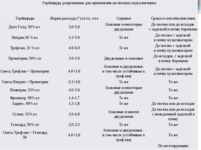 Гербициды,разрешенныедля применения на посевахподсолнечника Гербициды Норм...