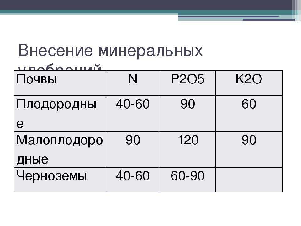 Внесение минеральных удобрений Почвы N P2O5 K2O Плодородные 40-60 90 60 Малоп...