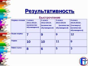 Результативность Быстрочтение Норма чтения1 класс 2011-2012г. (количество об