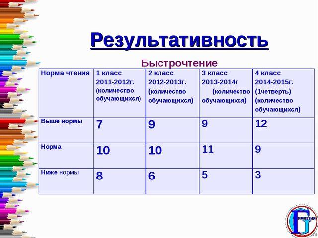 Результативность Быстрочтение Норма чтения1 класс 2011-2012г. (количество об...