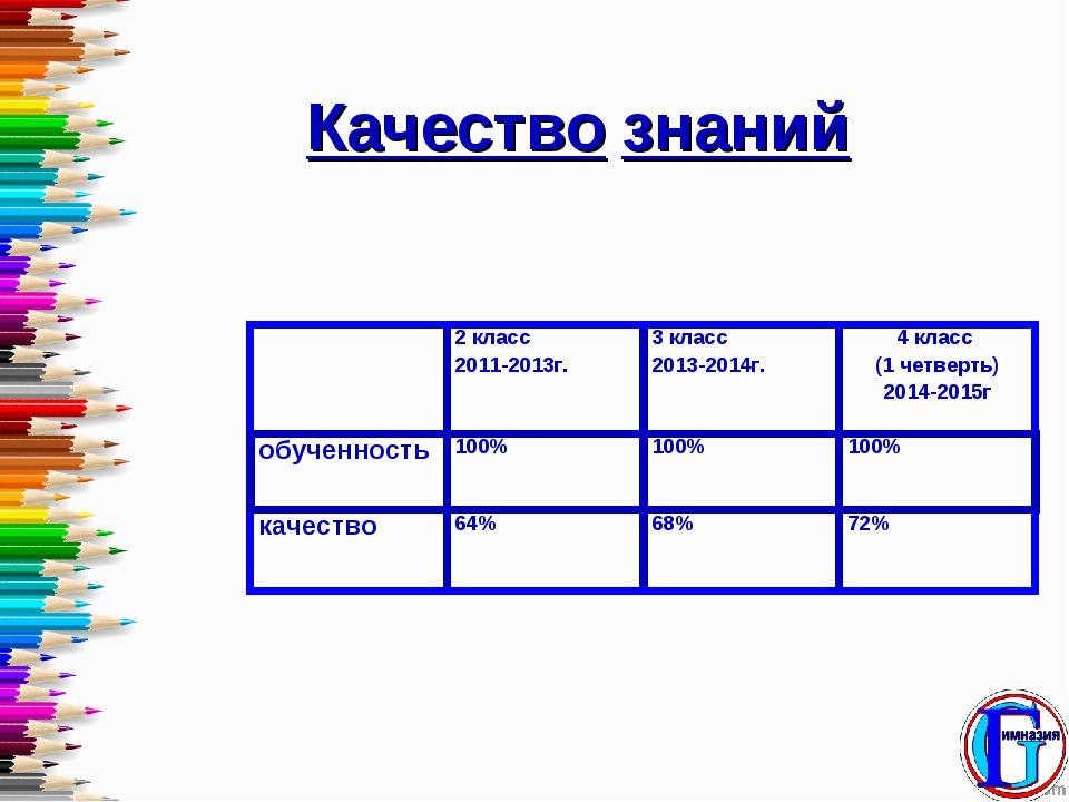 Качество знаний 2 класс 2011-2013г.3 класс 2013-2014г.4 класс (1 четверть)...