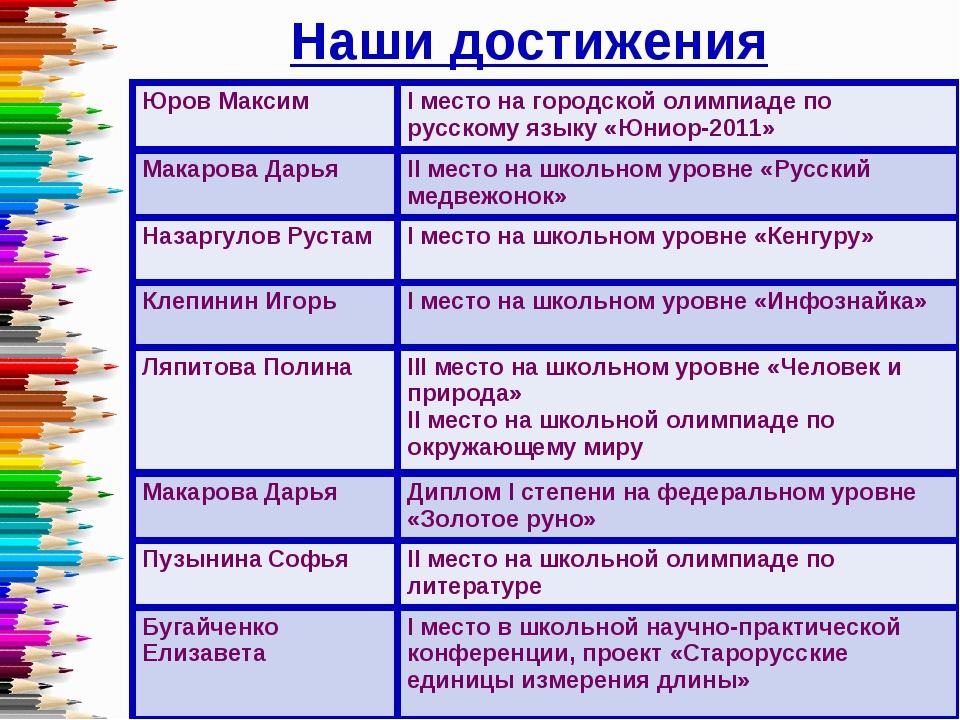 Наши достижения Юров МаксимI место на городской олимпиаде по русскому языку...