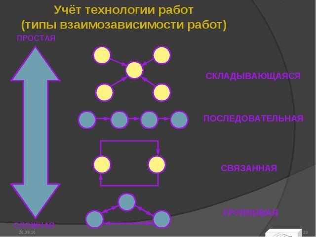 Учёт технологии работ (типы взаимозависимости работ) * *