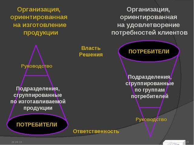Организация, ориентированная на изготовление продукции Организация, ориентиро...