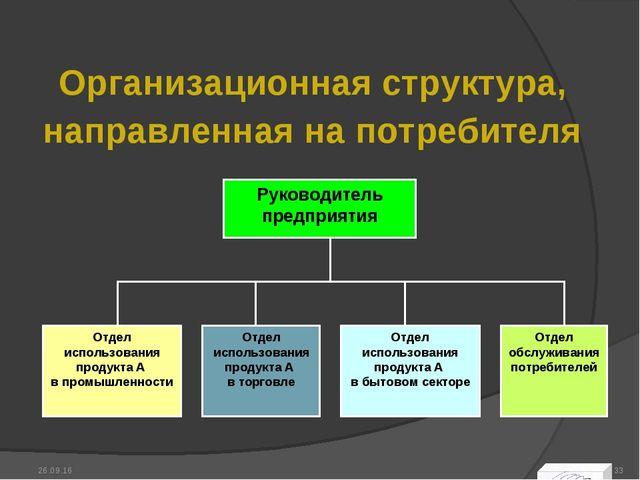 Организационная структура, направленная на потребителя * *