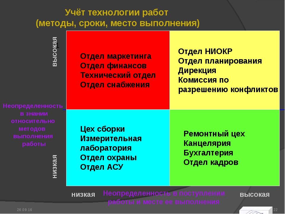 Учёт технологии работ (методы, сроки, место выполнения) * *
