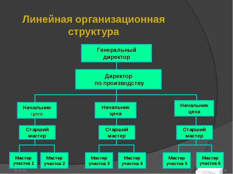 Линейная организационная структура * *
