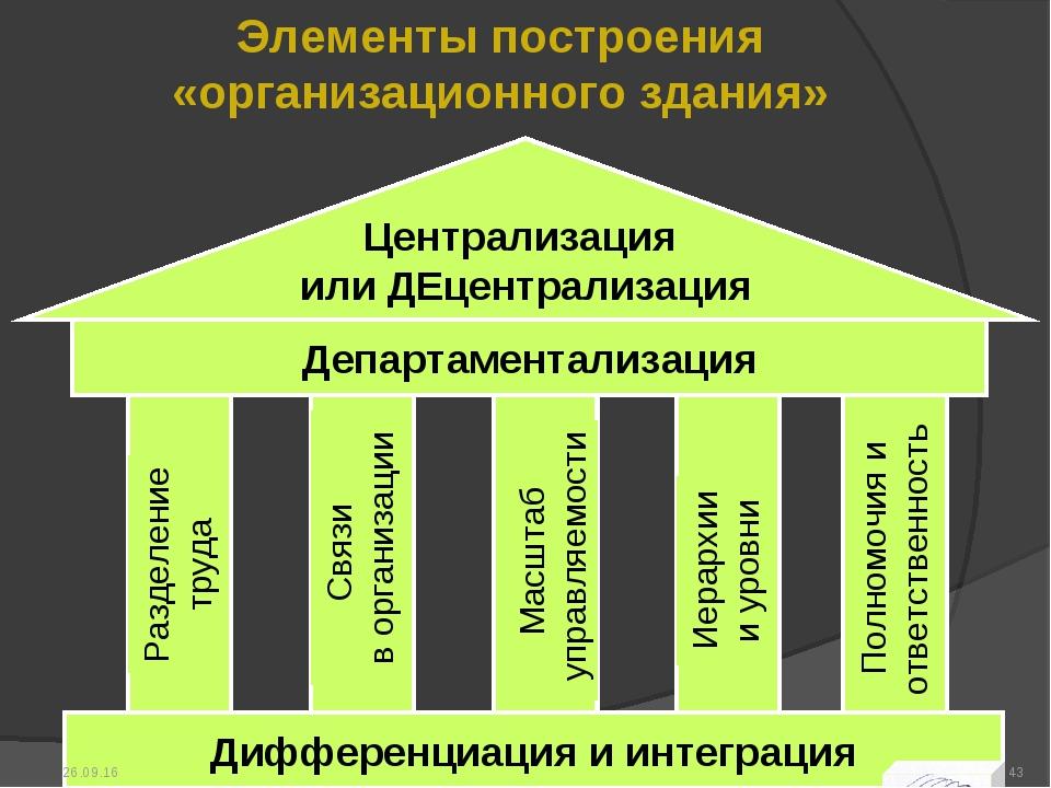 Элементы построения «организационного здания» * *