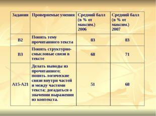 ЗаданияПроверяемые уменияСредний балл (в % от максим.) 2006Средний балл (в