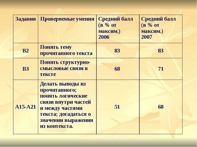 ЗаданияПроверяемые уменияСредний балл (в % от максим.) 2006Средний балл (в...