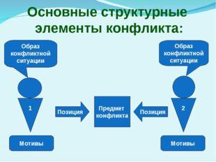 Основные структурные элементы конфликта: Предмет конфликта Позиция Позиция Об