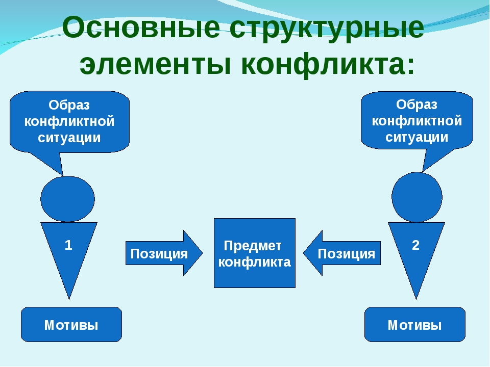 Основные структурные элементы конфликта: Предмет конфликта Позиция Позиция Об...