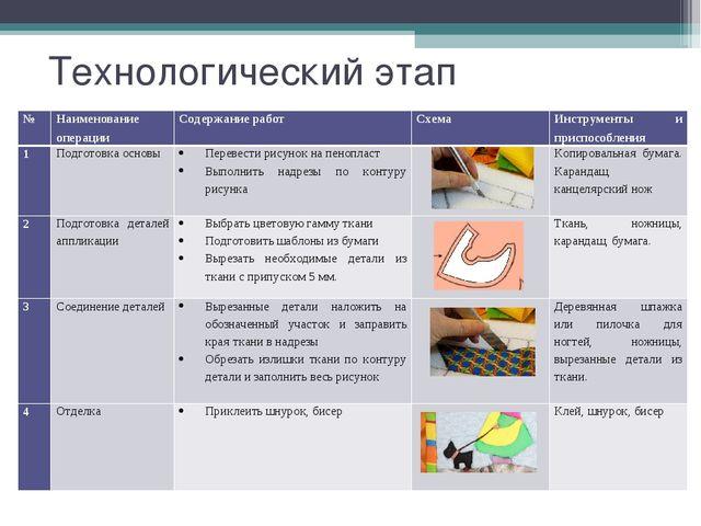 Технологический этап №Наименование операцииСодержание работСхемаИнструмен...