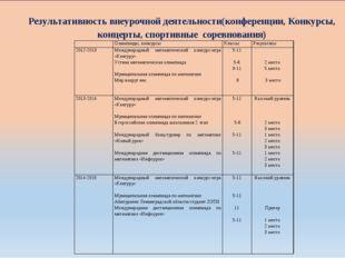 Результативность внеурочной деятельности(конференции, Конкурсы, концерты, спо