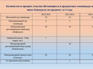 Количество и процент участия обучающихся в предметных олимпиадах и иных Конку