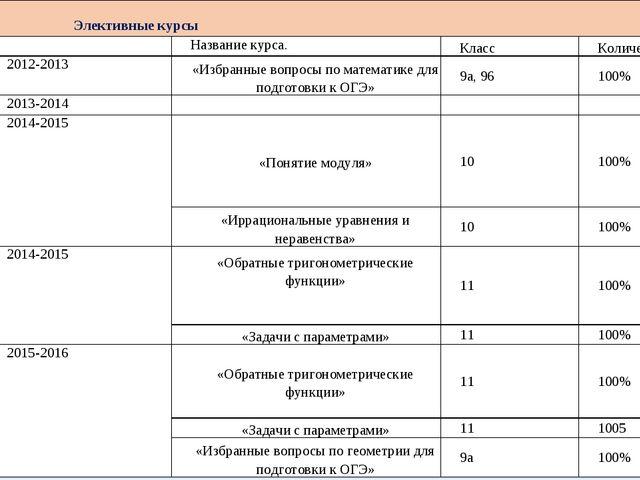 Элективные курсы Название курса.КлассКоличество 2012-2013«Избранные вопр...