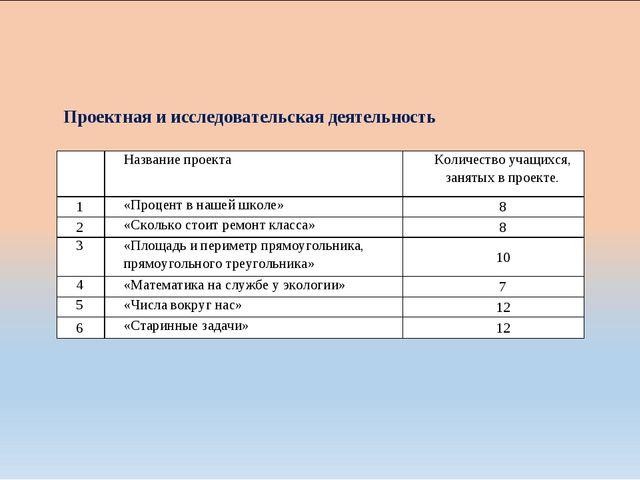 Проектная и исследовательская деятельность Название проектаКоличество учащ...