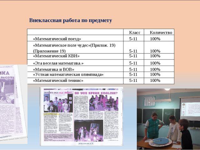 Внеклассная работа по предмету КлассКоличество «Математический поезд»5-11...