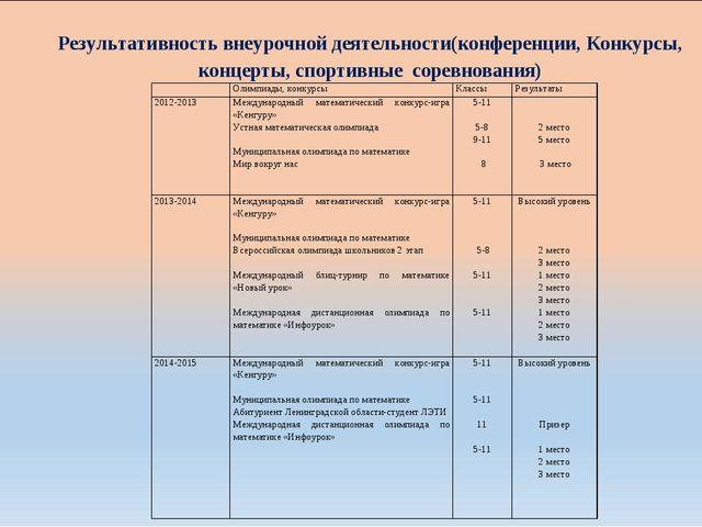 Результативность внеурочной деятельности(конференции, Конкурсы, концерты, спо...