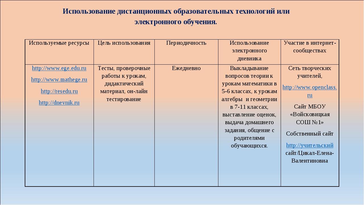 Использование дистанционных образовательных технологий или электронного обуче...