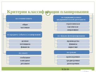 Критерии классификации планирования по срокам по содержанию в аспекте предпри