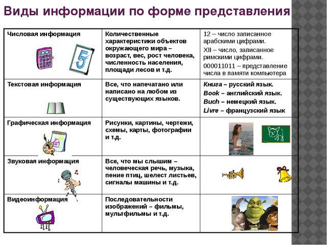 Виды информации по форме представления Числовая информация Количественные хар...