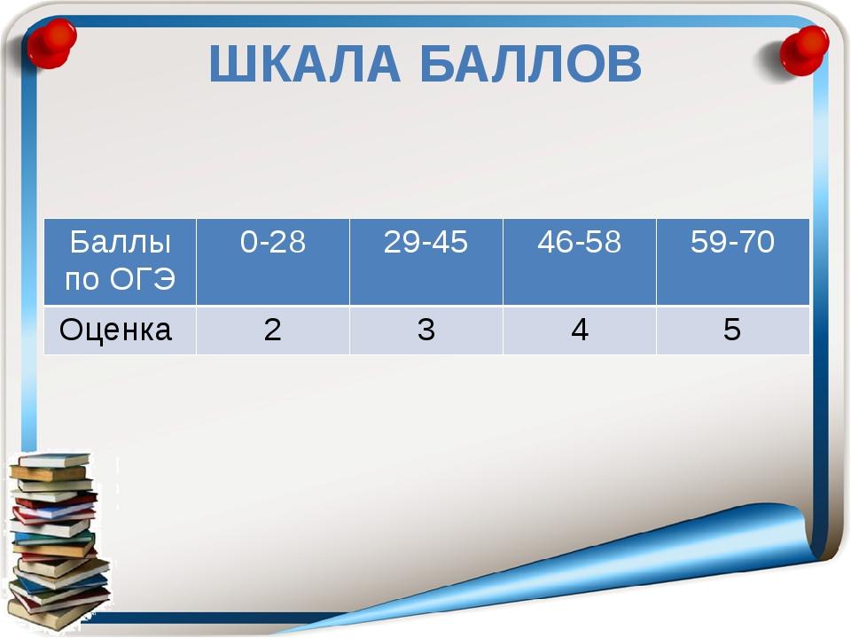 ШКАЛА БАЛЛОВ Баллы по ОГЭ 0-28 29-45 46-58 59-70 Оценка 2 3 4 5