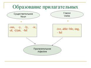 Образование прилагательных Прилагательное Adjective Глагол Verbs Существитель