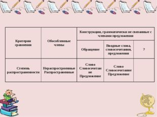 Критерии сравненияОбособленные членыКонструкции, грамматически не связанные