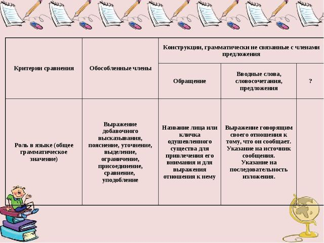 Критерии сравненияОбособленные членыКонструкции, грамматически не связанные...