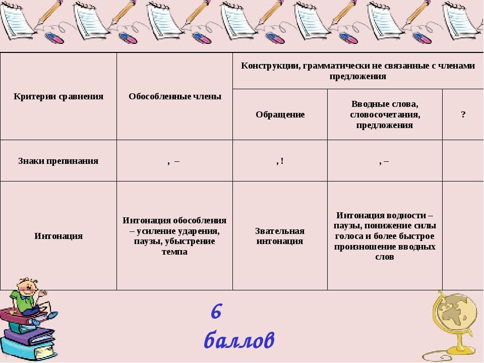 6 баллов Критерии сравненияОбособленные членыКонструкции, грамматически не...