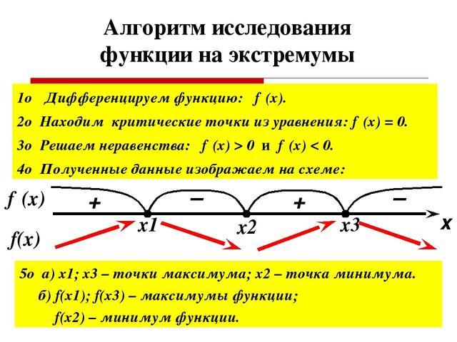 Алгоритм исследования функции на экстремумы 1о Дифференцируем функцию: f′(x)....