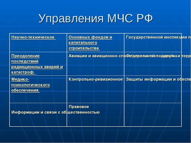 Управления МЧС РФ Научно-техническое Основных фондов и капитального строител...