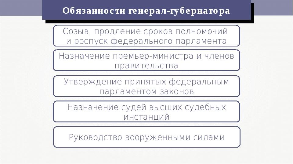 Обязанности генерал-губернатора Созыв, продление сроков полномочий и роспуск...