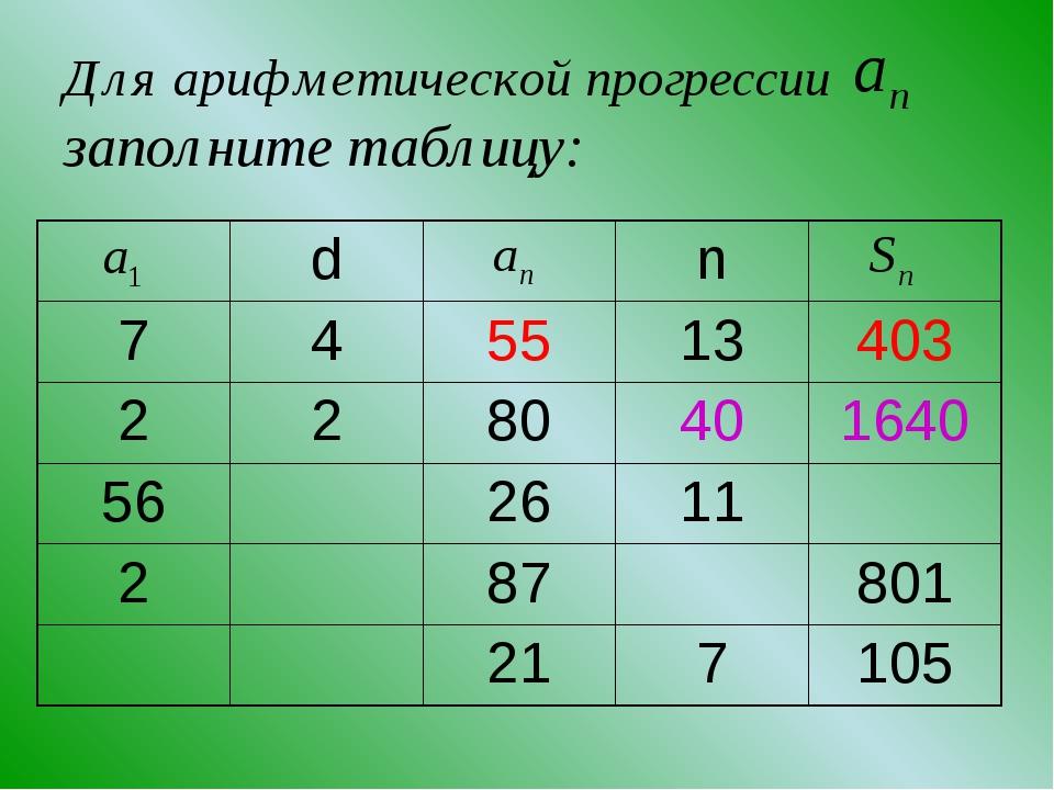 Для арифметической прогрессии заполните таблицу: dn 745513403 2280...