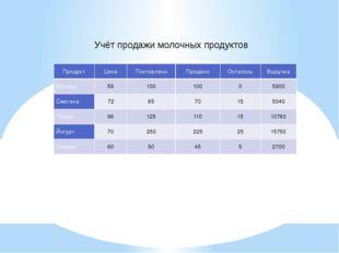 Учёт продажи молочных продуктов Продукт Цена Поставлено Продано Осталось Выру