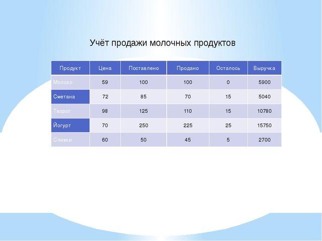 Учёт продажи молочных продуктов Продукт Цена Поставлено Продано Осталось Выру...