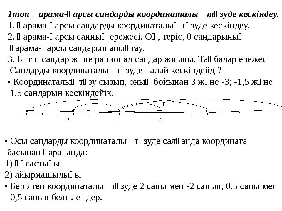 1топ Қарама-қарсы сандарды координаталық түзуде кескіндеу. 1. Қарама-қарсы с...